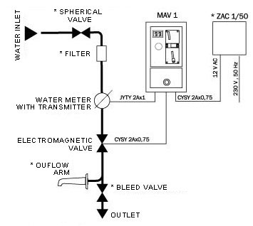 Figure - MAV 1 coin-operated control
